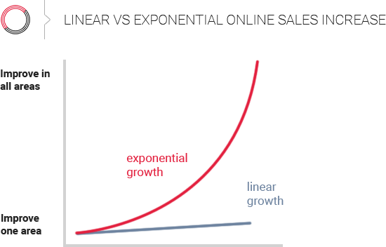 How to increase online sales exponentially