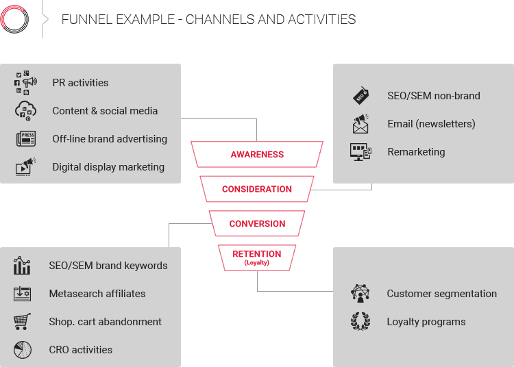 Customer acquisition funnel with channels