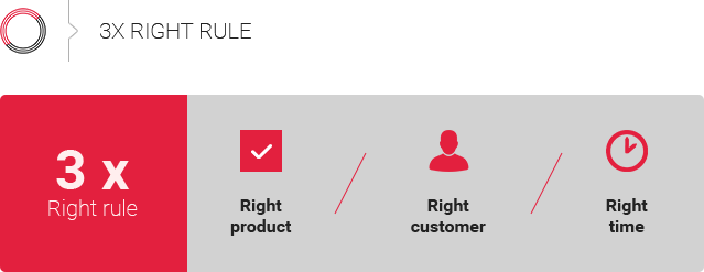 Master upselling and cross-selling by using the 3 Right rule