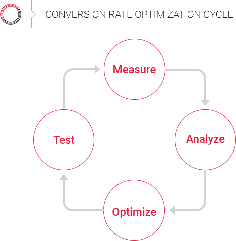 Conversion rate optimization cycle