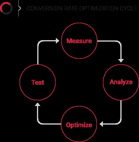 Increase Your Online Sales Part 2 Conversion Rate Optimization Diggintravel Com