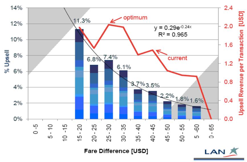 LAN upselling take rate and conversion