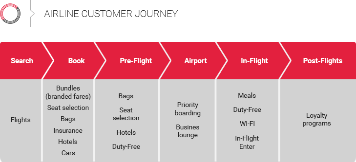 airline customer decision journey matrix