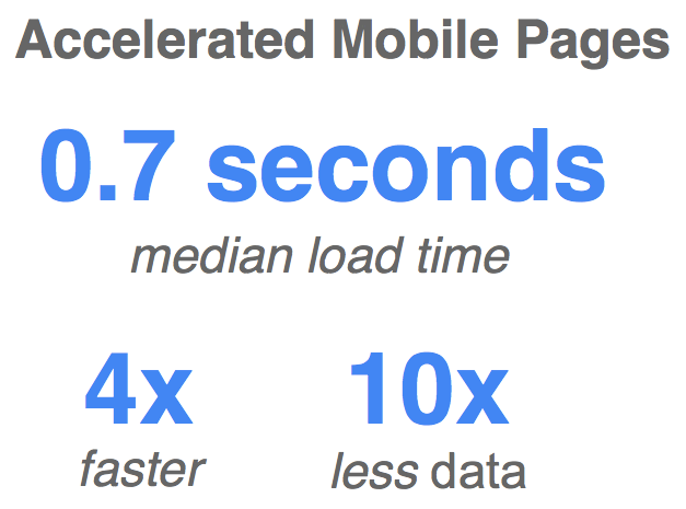 Accelerated Mobile Pages statistics