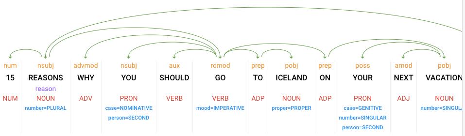 Google Natural Language API used for travel marketing