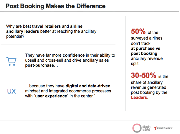 Airline Ancillary revenue leaders are post-booking champs