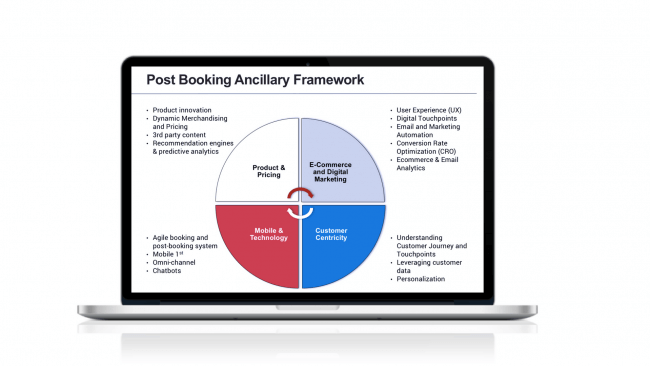 The post-booking ancillary revenue framework