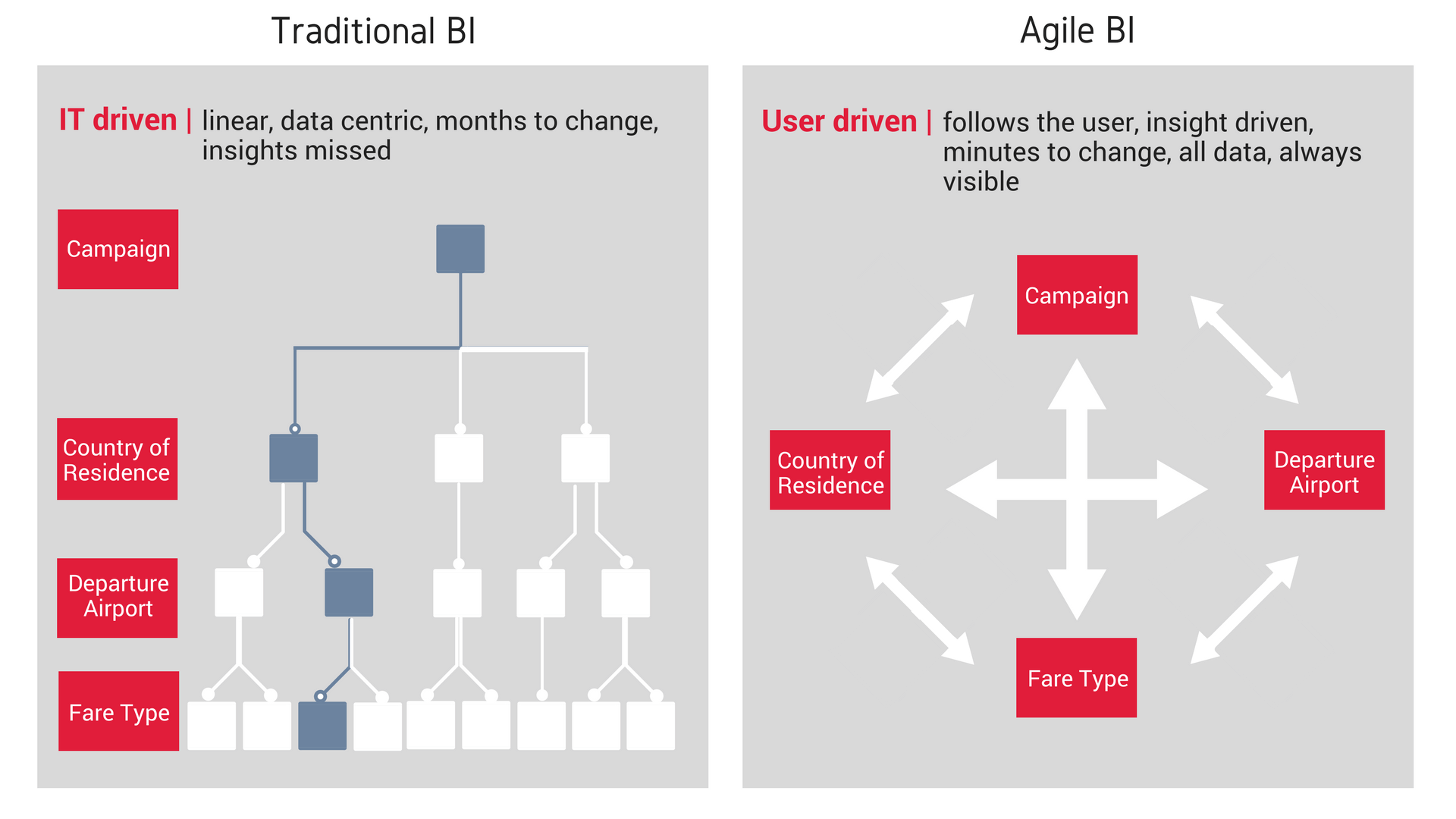 Comparison of Agile and Traditional BI