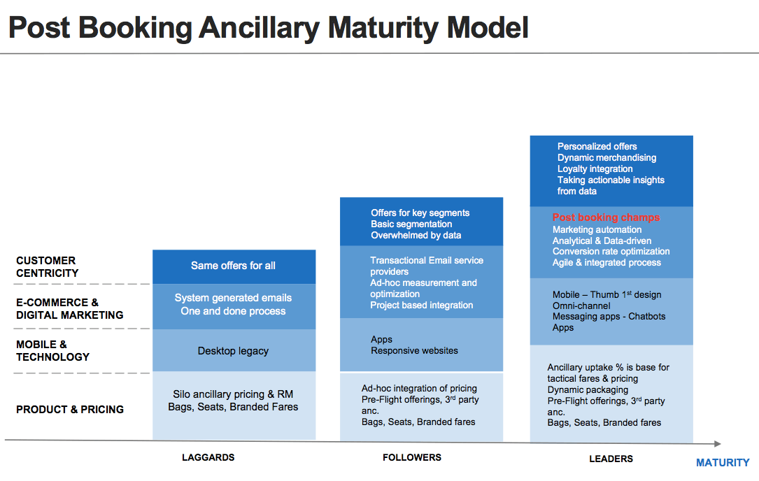Ancillary revenue maturity model with four key areas