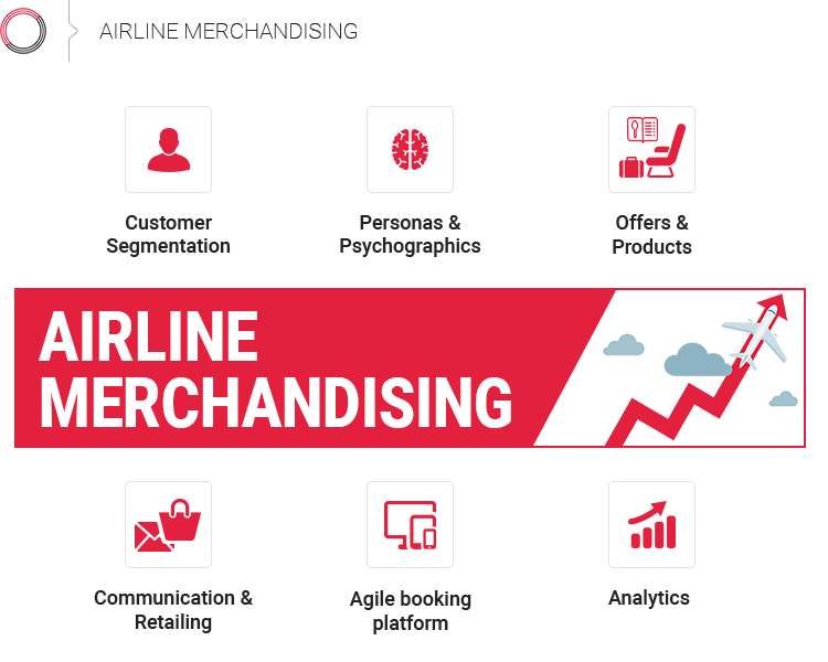 6 steps to airline merchandising and personalization