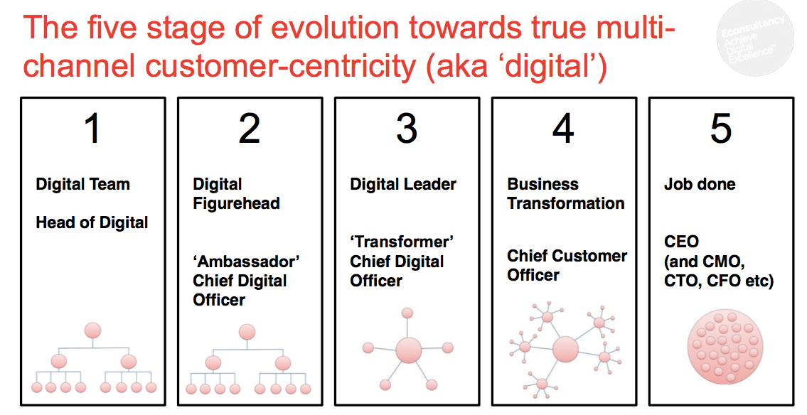 Evolution to true digital customer-centricity
