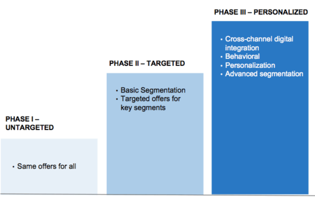 3-step model for airlines to create personalized offers