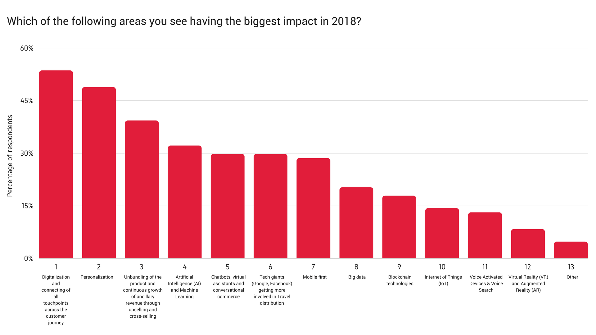 airline marketing trends 2018 question - what do you think will have biggest impact in 2018