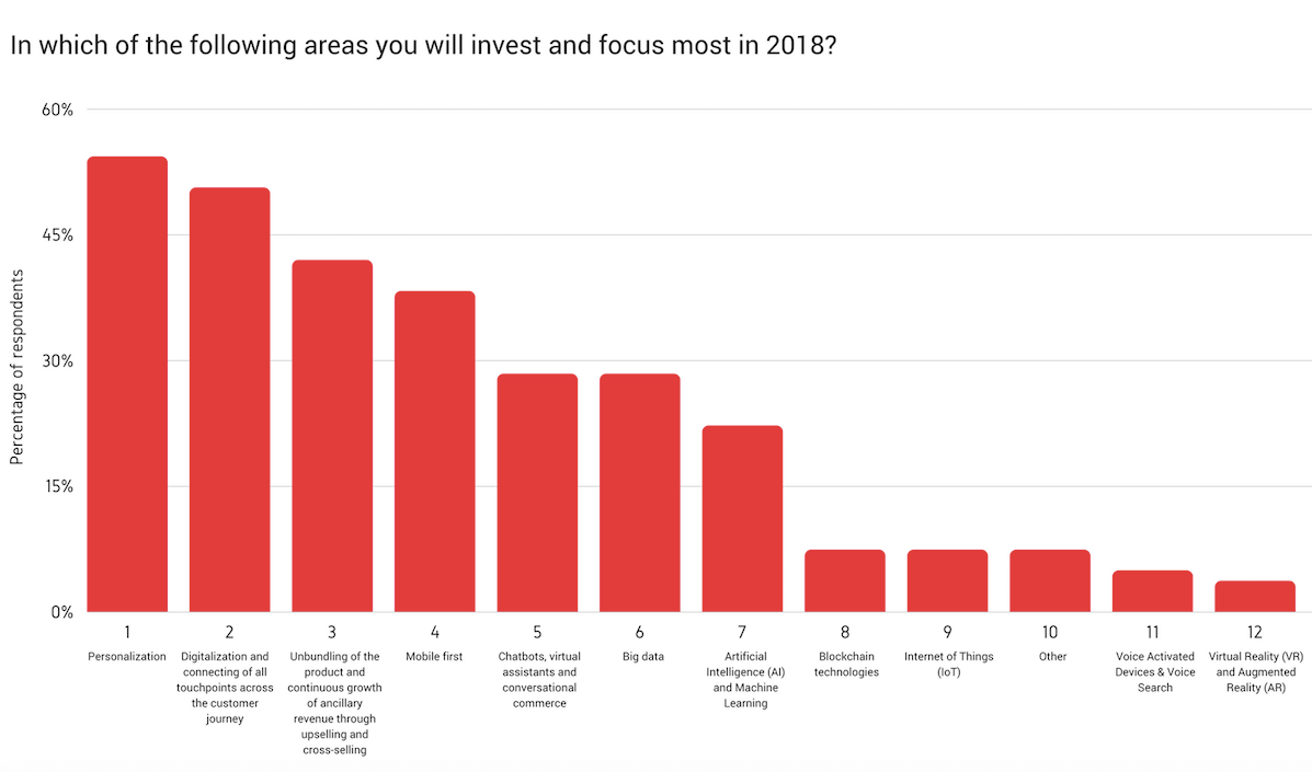 airline marketing trends 2018 question - where will you invest in 2018