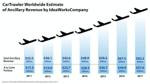Airline ancillary revenue is growing rapidly and presents one of the key airline marketing trends 2018