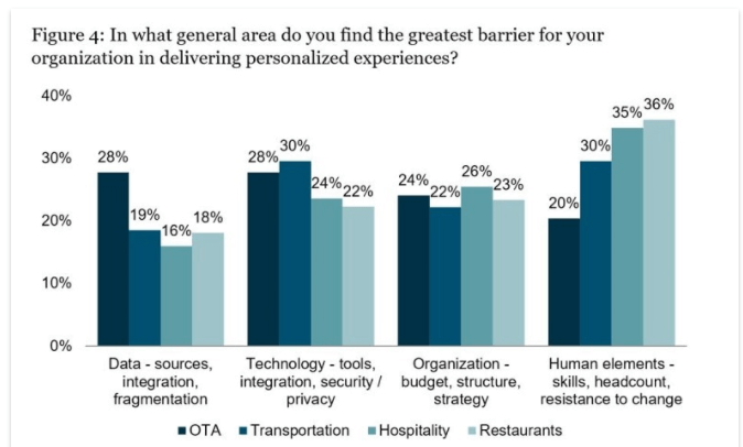 Biggest challenges for airlines and travel companies to create personalized offers