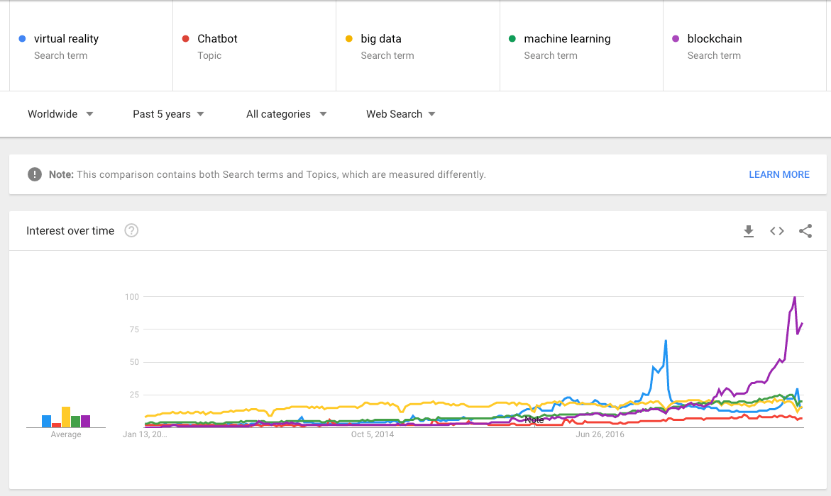 Google trends chart for airline marketing trends buzzwords