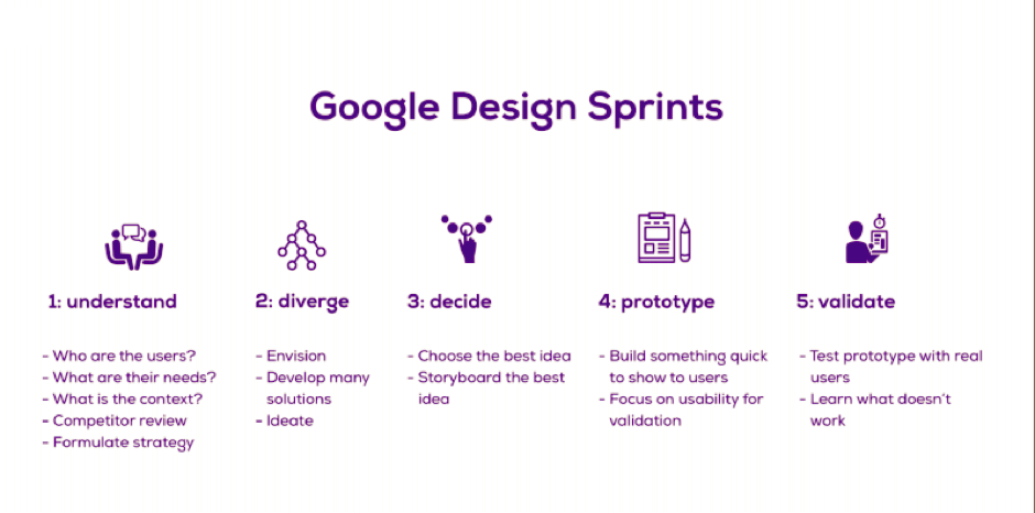 Agile design sprints are key to successful optimization