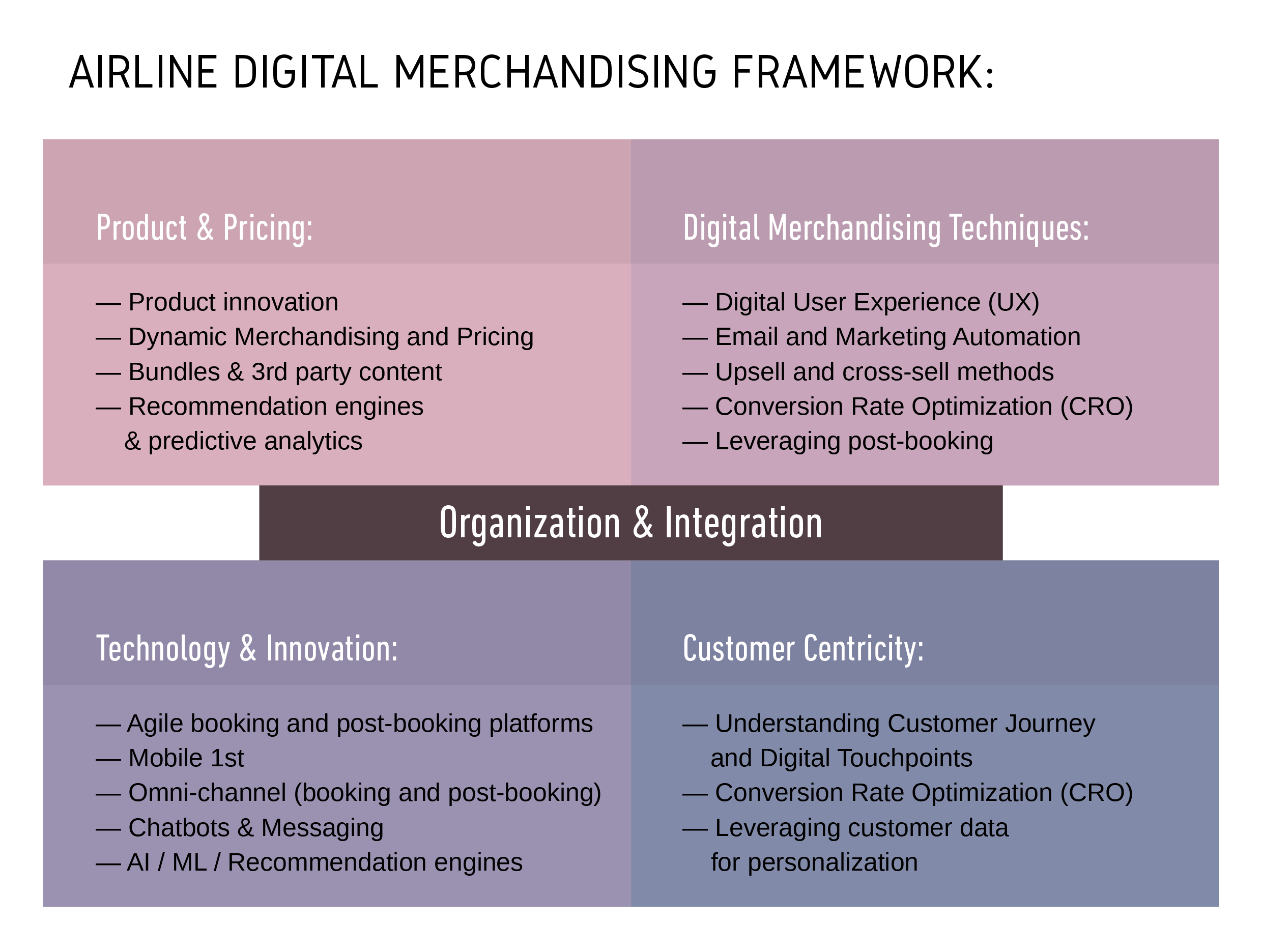 Airline digital merchandising framework, based on 2018 airline ancillary survey, research and results
