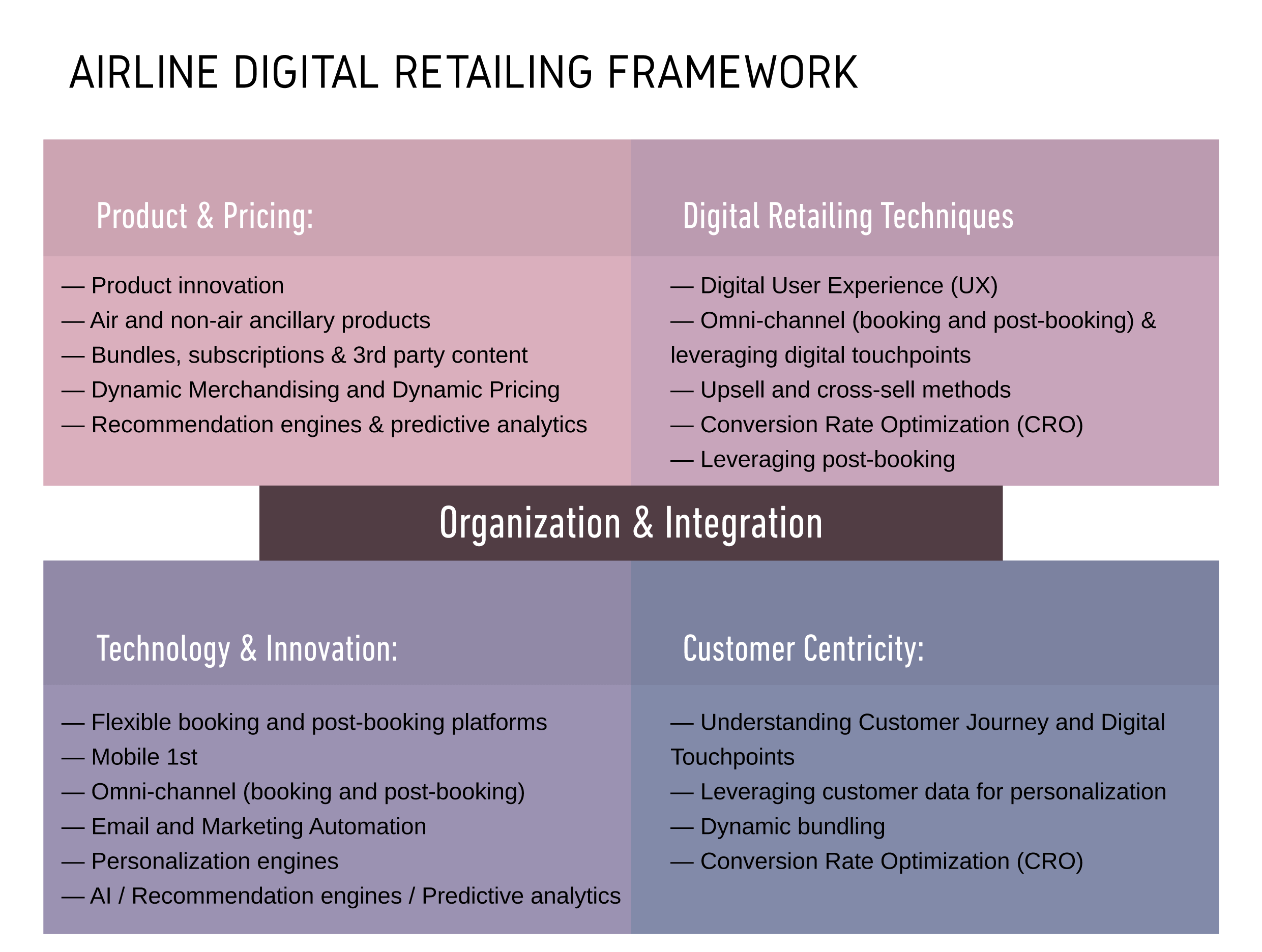 2019 Airline Digital Retailing Framework helps airlines evaluate and plan their ancillary revenue and retailing