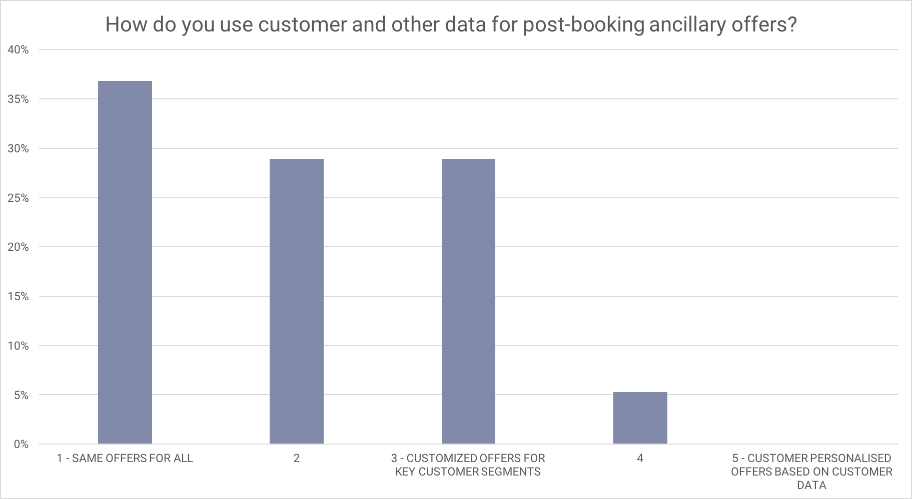 Ancillary revenue ideas for airlines - better use of data for hyper-segmentation