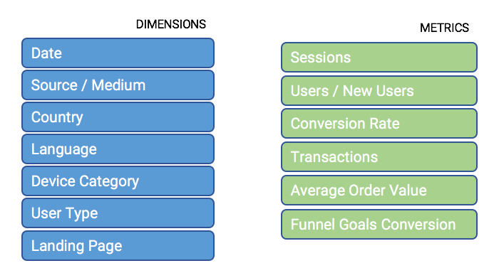 Example of basic dimensions and metrics for your travel web analytics