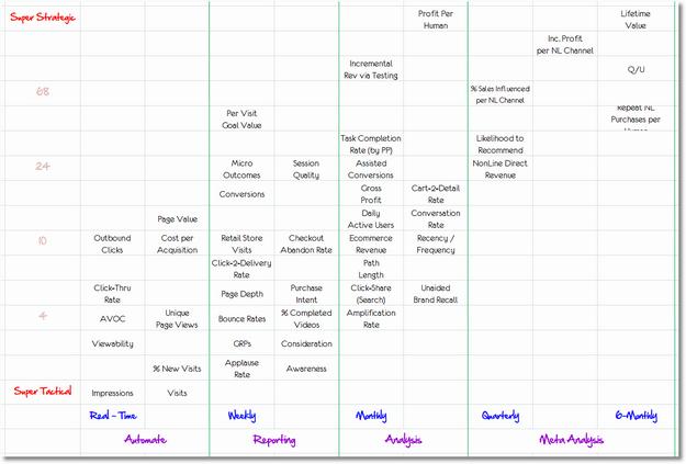 Avinash Kaushik Web Analytics Framework