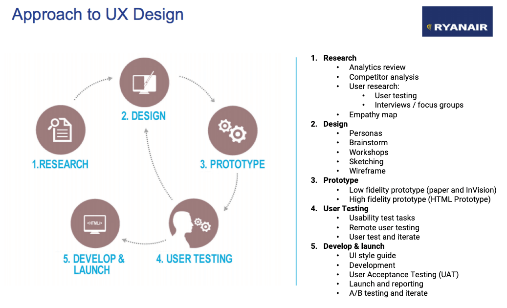 Ryanair UX Research fits into agile UX Design process