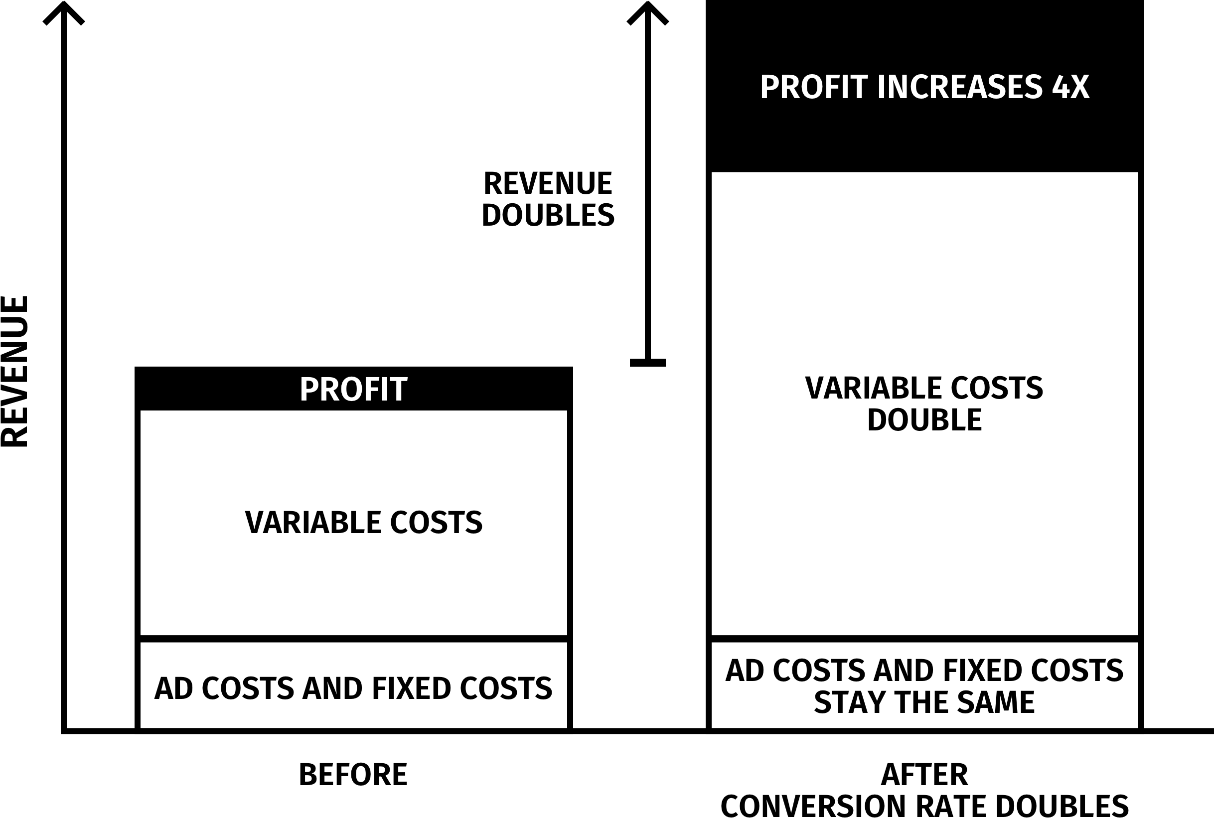 Understanding how CRO impacts your profit is key to your airline CRO progam