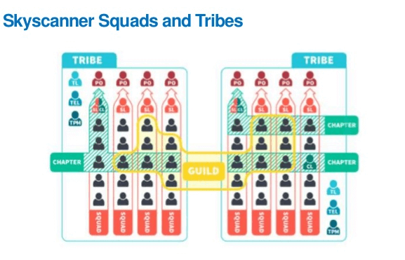Skyscanner uses squads and tribes for agile organization of their growth teams