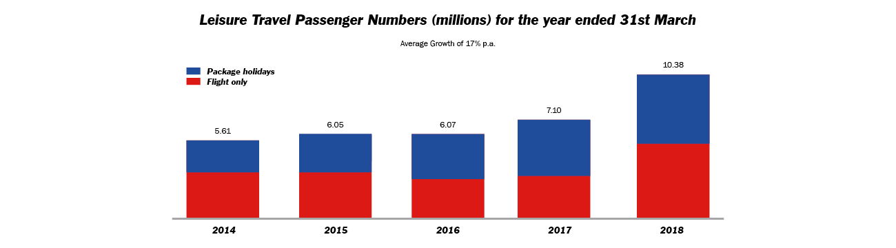 Jet2.com is an among leaders in airline ancillary revenue