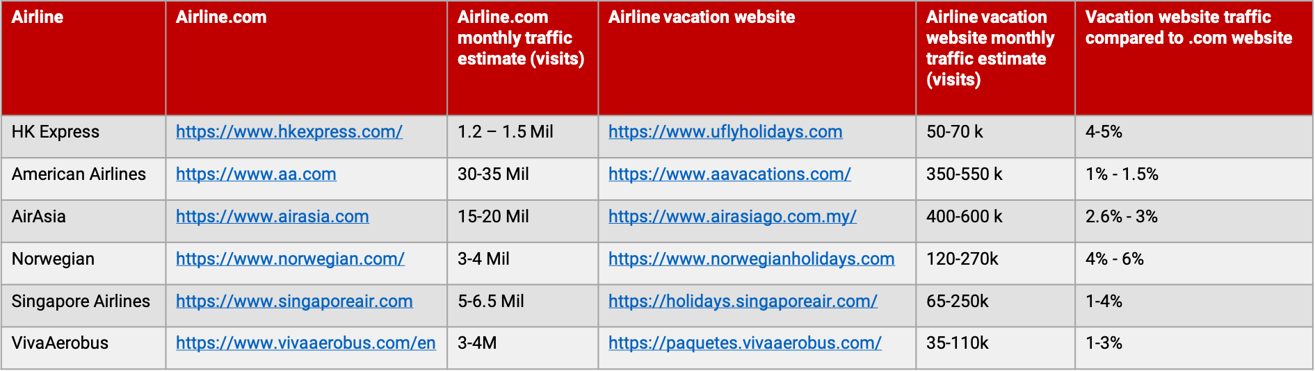 Airlines Cross-selling Hotels and Vacation Packages [5