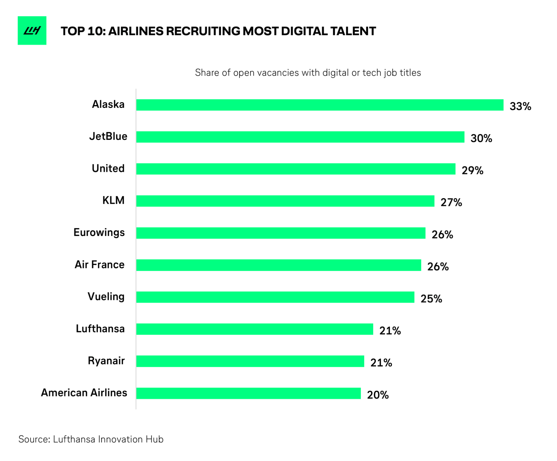 Airline digital transformation in action - open digital job vacancies